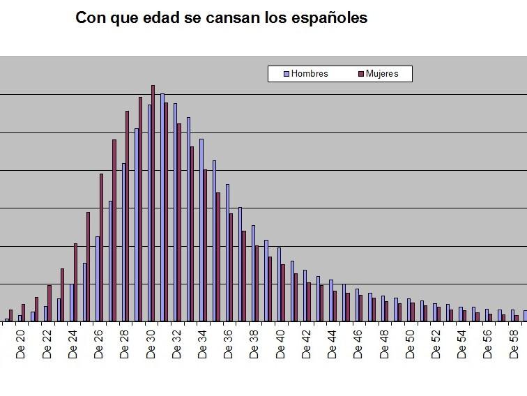 Estadisticas2011Edades