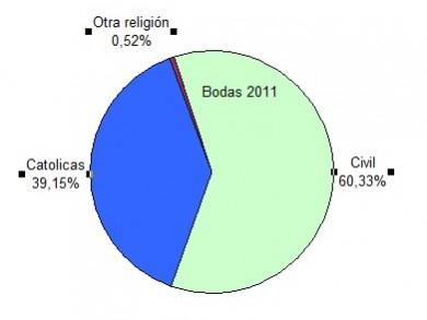 Tipos de bodas en España